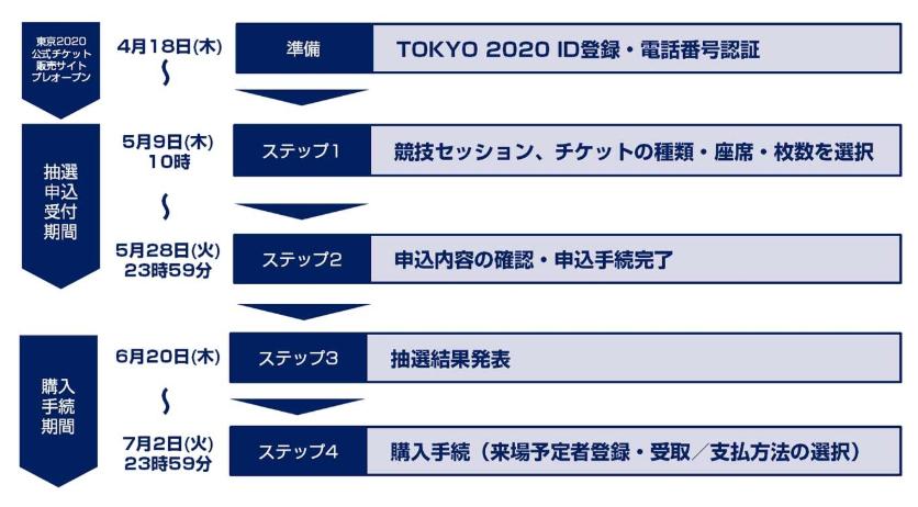 2020東京オリンピックチケット申込の流れ