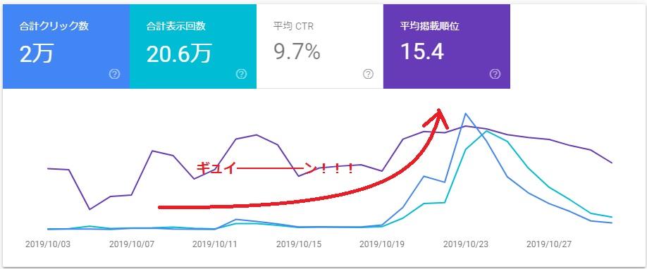 ブログ PV 収益アップ